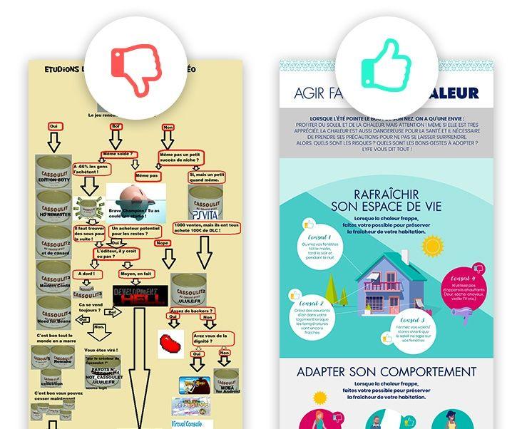 créer une infographie