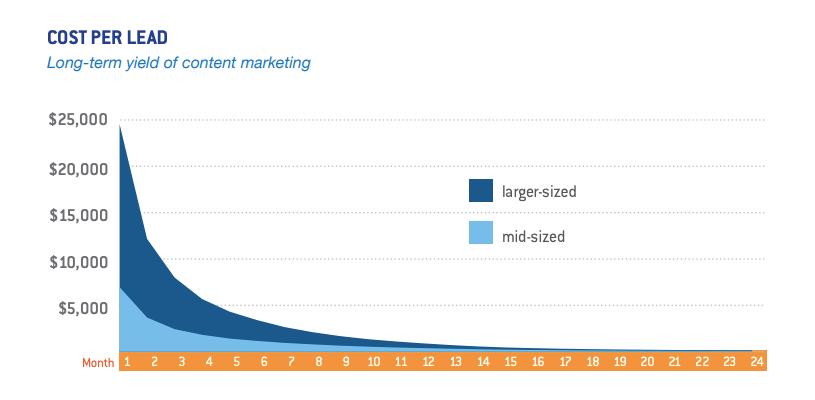 Coût par lead content marketing